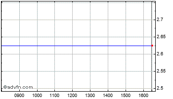 Intraday Axismobile Chart