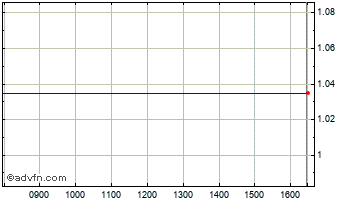 Intraday Bluecrest C $ Chart