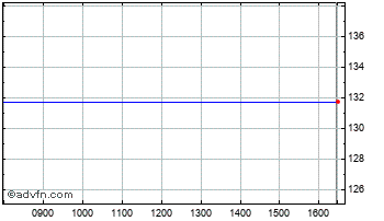 Intraday Bacit Chart