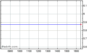 Intraday Beale Chart