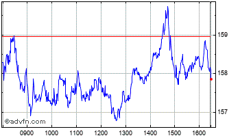 Intraday Barclays Chart