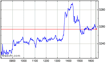 Intraday British American Tobacco Chart