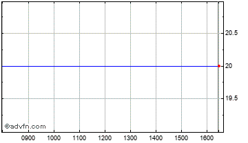 Intraday Bradford & Bingley Chart