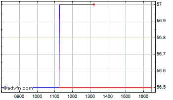 Intraday Berkeley Berry Birch Chart