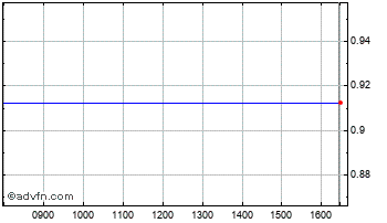Intraday Bluecrest BL $ Chart