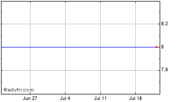 1 Month BCB Holdings Chart