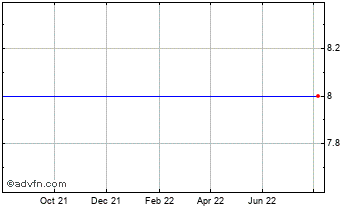 1 Year BCB Holdings Chart