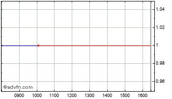 Intraday Blue Capital Chart