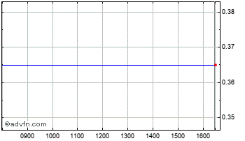 Intraday Business Direct Chart