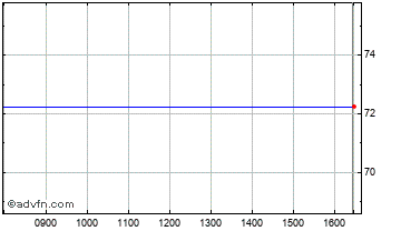 Intraday Baronsmead Vct Chart