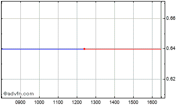 Intraday Bede Chart