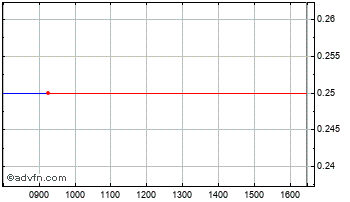 Intraday Betbrokers Chart