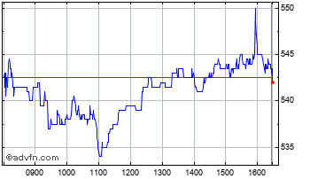Intraday Beazley Chart