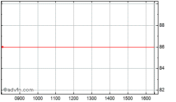 Intraday Bookham Chart