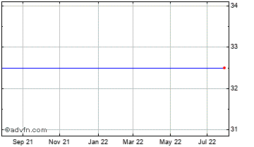 1 Year Bluehone Vct2 C Chart