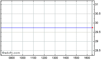 Intraday Biofocus Chart