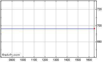 Intraday Bankinter Sa Chart