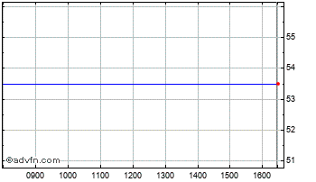 Intraday Brookwell D Chart