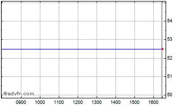 Intraday Black Arrow Chart