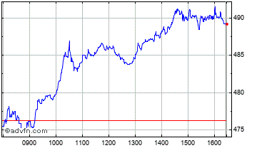 Intraday British Land Chart