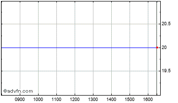 Intraday Blinkx Chart