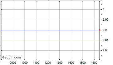 Intraday Bowleven Chart