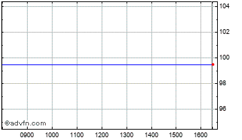 Intraday Birmingham City Chart