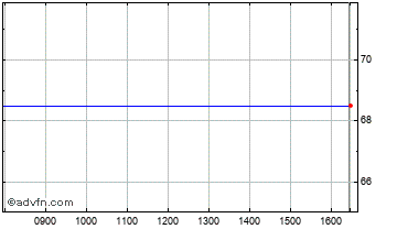 Intraday Baronsmead  2Vt Chart