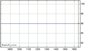 Intraday Baronsmead Vct 3 Chart
