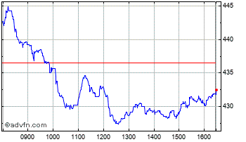 Intraday B&M European Chart