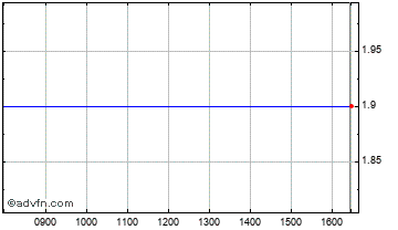 Intraday BMR Mining Chart