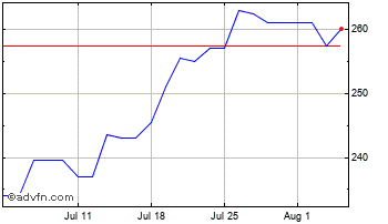 1 Month Braemar Shipping Services Chart