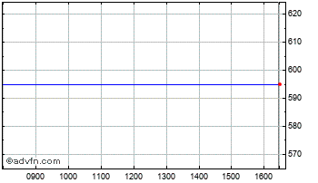Intraday Broker Network Chart