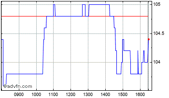 Intraday Bankers Investment Trust Chart