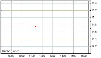 Intraday Basepoint Chart