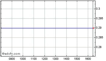 Intraday Bionex Chart