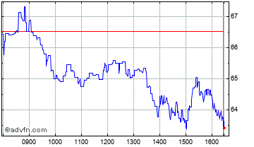 Intraday Boohoo Chart