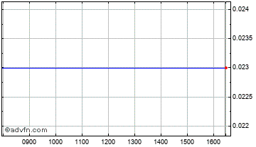 Intraday Boustead Chart