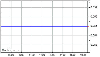 Intraday Boxhill Chart