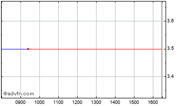 Intraday Blue Planet Gw&inc I.T.2 Chart