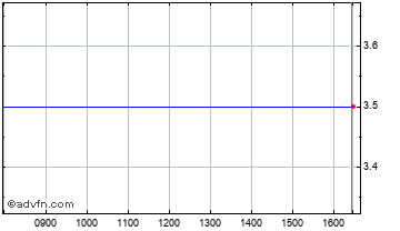 Intraday Blue Planet Gw&inc I.T.9 Chart