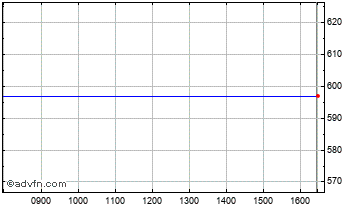 Intraday Bioquell Chart