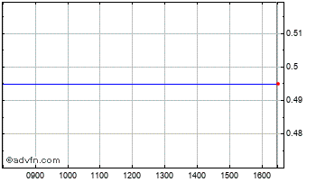 Intraday Bramdean $ Chart