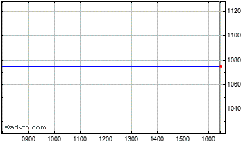 Intraday Brit Insurance Chart