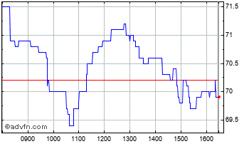 Intraday Breedon Chart