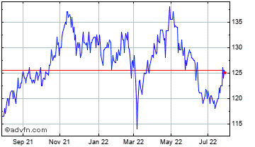 1 Year Blackrock Fr Chart