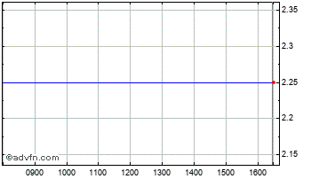 Intraday Braemar Chart