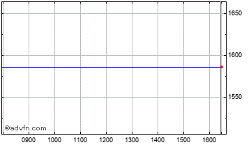 Intraday Bridgestone Chart