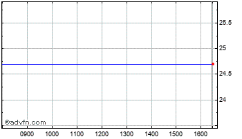 Intraday Brightview Chart