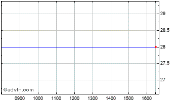Intraday B.S.D Crown Di Chart